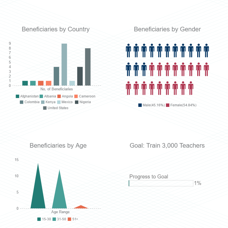 First Months Results from our 3,000 Teachers Training Program