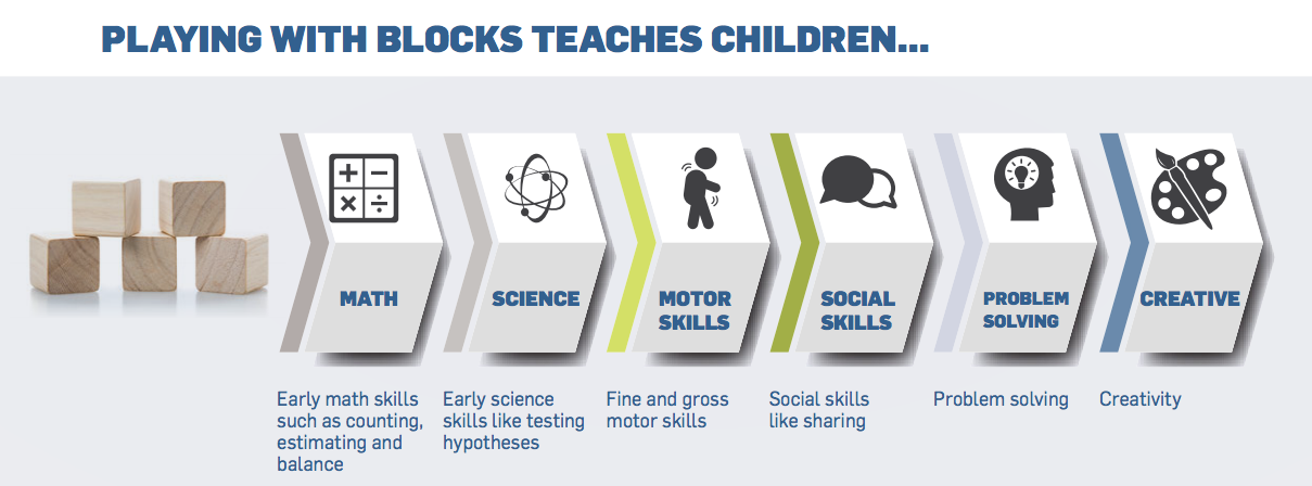 playing with blocks teaches children early math, science, motor, social, problem solving and creative skills
