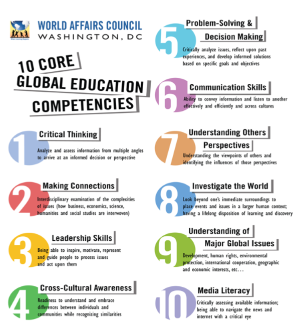 10 Core Global Education Competencies