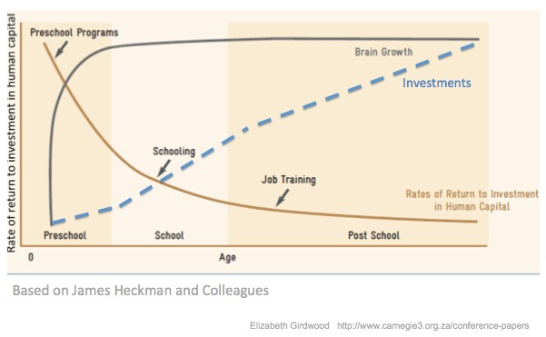 Rate of return to investment in human capital