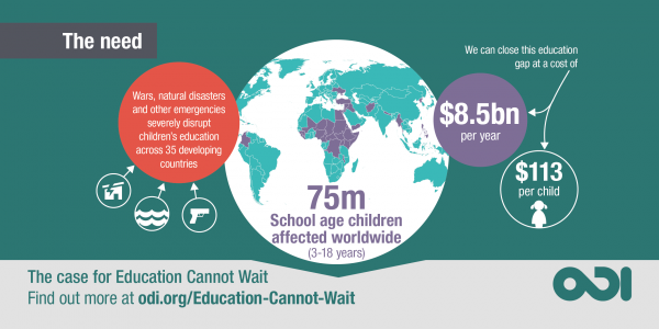 graphic of the funding gap of 8.5 billion for education in emergencies